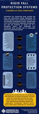 InfoGraphic - Rigid Systems (6 Degrees of OSHA)