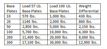 base plate weight savings data